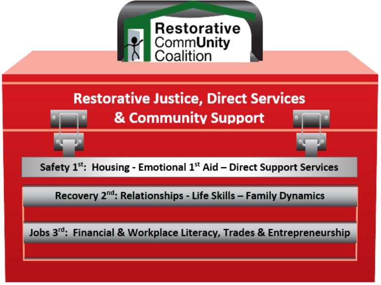 Restorative Community Coalition